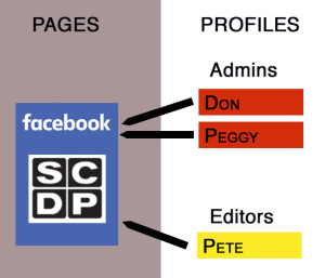 Facebook Mad Men users diagram